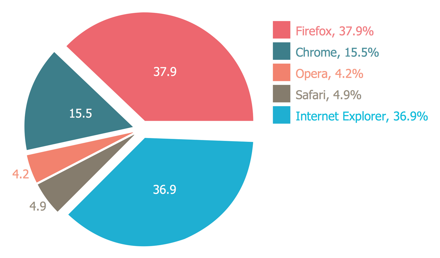 browser pie chart